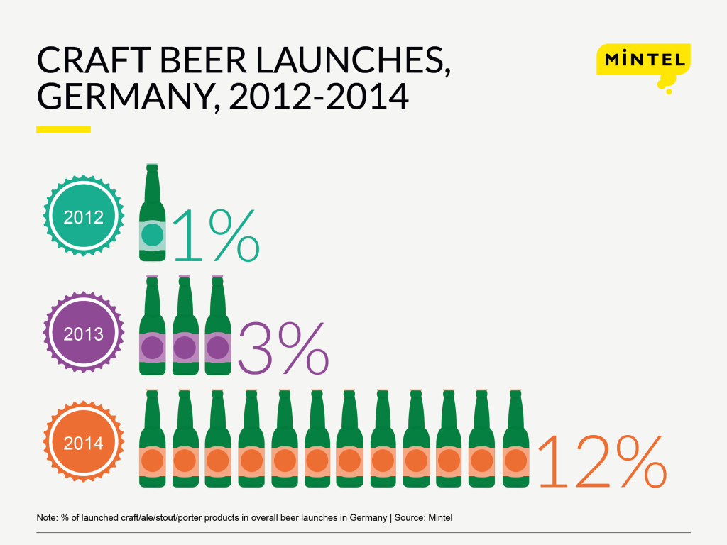 Craft_beer_launches_PR_ENG