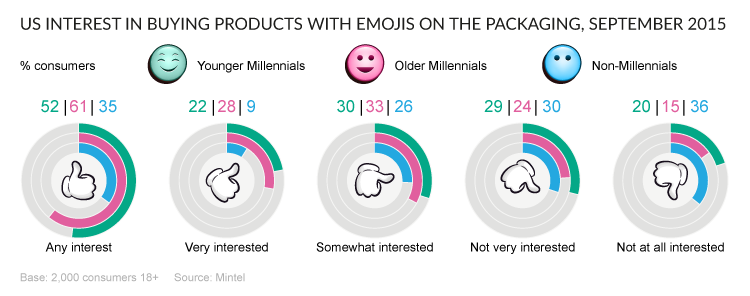 products-w-emojis
