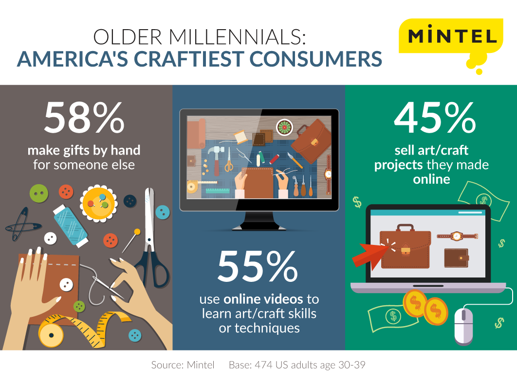 45 Of Us Older Millennials Sold A Handmade Craft Online Last Year